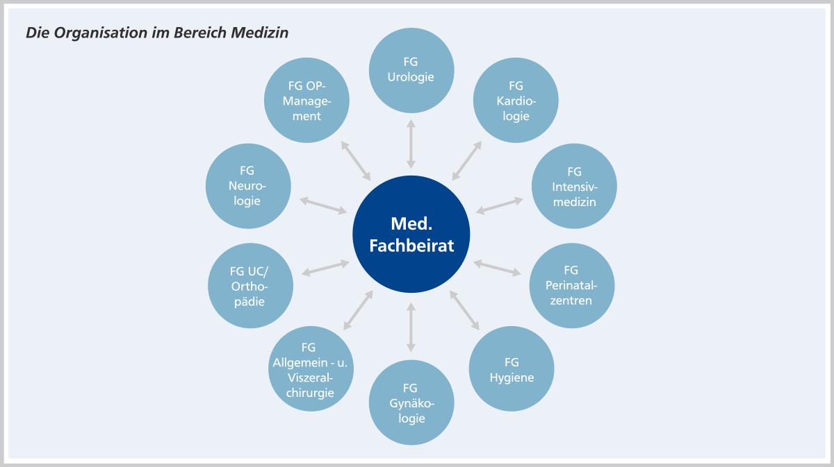 Die Organisation im Bereich Medizin
