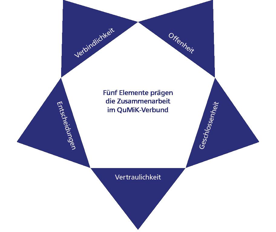 Fünfeck mit den Elementen der Zusammenarbeit im QuMik-Verbund: Verbindlichkeit, Offenheit, Geschlossenheit, Vertraulichkeit, Entscheidungen